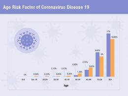 Age Risk Factor Of Coronavirus Disease 19 Age Ppt Powerpoint Presentation Aids Example 2015