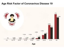 Age Risk Factor Of Coronavirus Disease 19