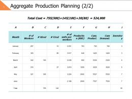 Aggregate Production Planning 2 2 Ppt Powerpoint Presentation File Examples