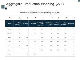 Aggregate Production Planning Inventory Ppt Powerpoint Presentation Background Images