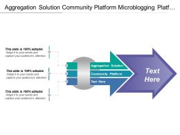 Aggregation Solution Community Platform Microblogging Platform Sharing Information
