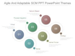 Agile And Adaptable Scm Ppt Powerpoint Themes