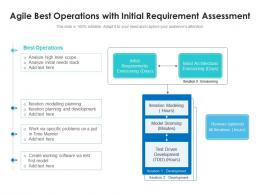 Agile Best Operations With Initial Requirement Assessment