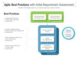 Agile Best Practises With Initial Requirement Assessment