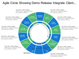 Agile Circle Showing Demo Release Integrate Client Feedback