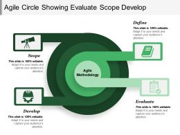 Agile Circle Showing Evaluate Scope Develop