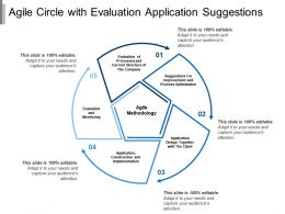 Agile Circle With Evaluation Application Suggestions
