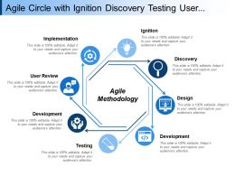 Agile Circle With Ignition Discovery Testing User Review