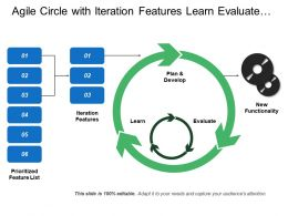 Agile Circle With Iteration Features Learn Evaluate Plan And Develop