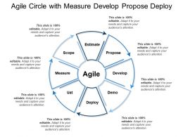 Agile Circle With Measure Develop Propose Deploy