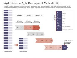 Agile Delivery Agile Development Method Product Agile Delivery Approach Ppt Information