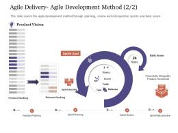 Agile Delivery Agile Development Method Vision Agile Delivery Approach Ppt Infographics
