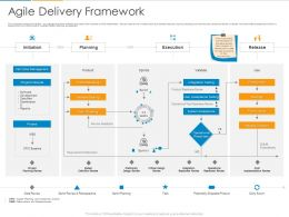 Agile Delivery Framework Ppt Powerpoint Presentation Gallery Infographic Template