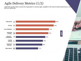 Agile Delivery Metrics Security Agile Delivery Approach Ppt Themes