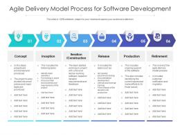 Agile Delivery Model Process For Software Development