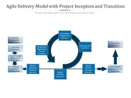 Agile Delivery Model With Project Inception And Transition