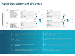 Agile Development Lifecycle Planning Ppt Powerpoint Presentation Show
