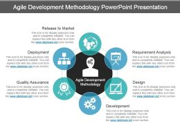Agile Development Methodology Powerpoint Presentation