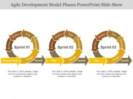 Agile Development Model Phases Powerpoint Slide Show
