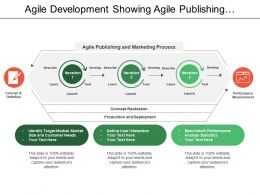 Agile Development Showing Agile Publishing And Marketing Process With Performance Measurement