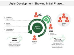 Agile Development Showing Initial Phase With Development Test And Working Increment