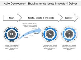 Agile Development Showing Iterate Ideate Innovate And Deliver