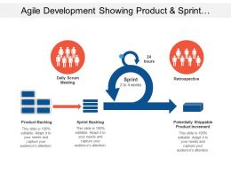 Agile Development Showing Product And Sprint Backlog With Product Increment