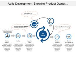 Agile Development Showing Product Owner With Iteration Plan And Planning Meeting