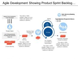 Agile Development Showing Product Sprint Backlog With Sprint Review