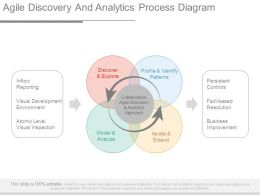 Agile Discovery And Analytics Process Diagram