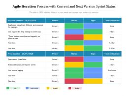 Agile Iteration Process With Current And Next Version Sprint Status