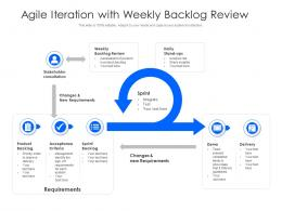 Agile Iteration With Weekly Backlog Review