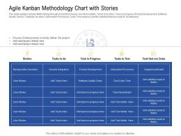 Agile Kanban Methodology Chart With Stories Development Ppt Powerpoint Presentation Layouts Format