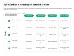 Agile Kanban Methodology Chart With Stories Ppt Powerpoint Professional