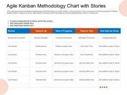 Agile Kanban Methodology Chart With Stories Progress Ppt Graphics
