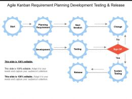 Agile Kanban Requirement Planning Development Testing And Release