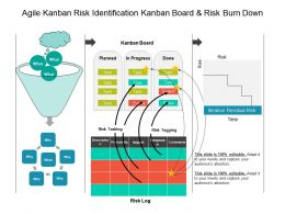 Agile Kanban Risk Identification Kanban Board And Risk Burn Down