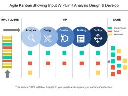 Agile Kanban Showing Input Wip Limit Analysis Design And Develop