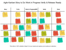 Agile Kanban Story To Do Work In Progress Verify And Release Ready