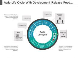 Agile Life Cycle With Development Release Feedback Review And Accept