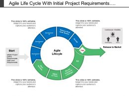 Agile Life Cycle With Initial Project Requirements And High Level