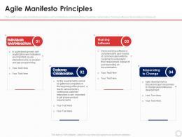 Agile Manifesto Principles Agile Modeling It Ppt Ideas Guide