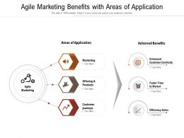 Agile Marketing Benefits With Areas Of Application