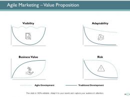 Agile Marketing Value Proposition Business Ppt Powerpoint Presentation Ideas Background Images