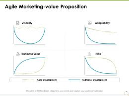 Agile Marketing Value Proposition Business Value Ppt Powerpoint Presentation Styles Backgrounds