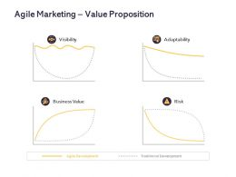 Agile Marketing Value Proposition Ppt Powerpoint Presentation Slide