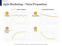 Agile Marketing Value Proposition Risk Ppt Powerpoint Presentation Good