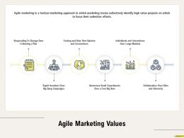 Agile Marketing Values Iterations M683 Ppt Powerpoint Presentation Gallery Templates