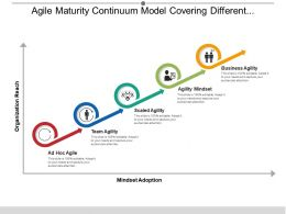 Agile Maturity Continuum Model Covering Different Approaches For Organisational Reach