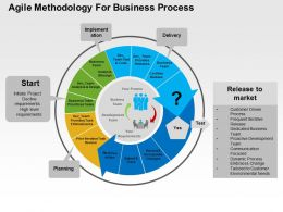 Agile Methodology For Business Process Flat Powerpoint Design